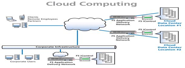 What is the role of CLOUD COMPUTING in enhancing business infrastructure, virtualization and deployment3