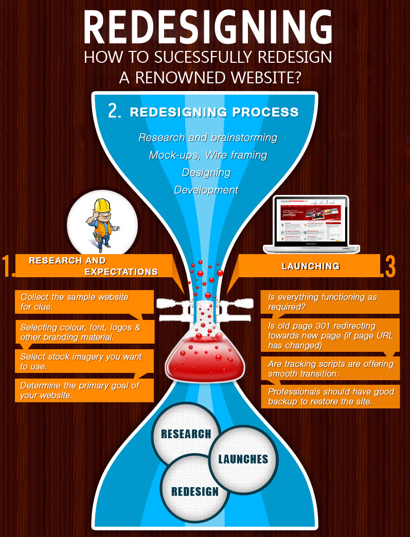 redesign renowned websites and portals
