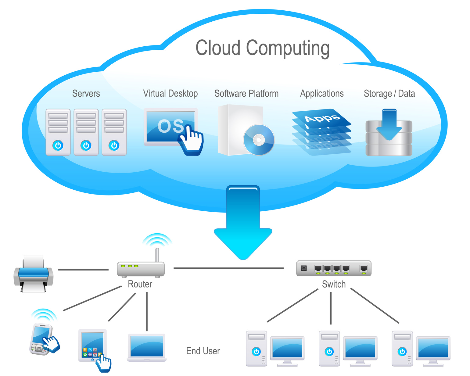 What is the role of CLOUD COMPUTING in enhancing business infrastructure, virtualization and deployment2